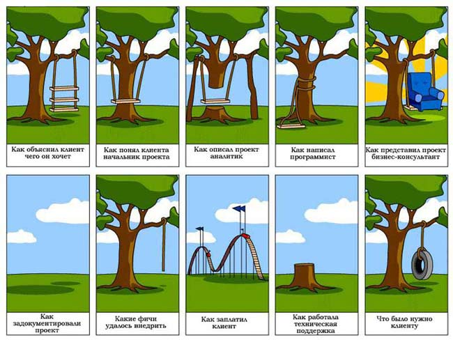 The Tree Swing Project Management Cartoon.