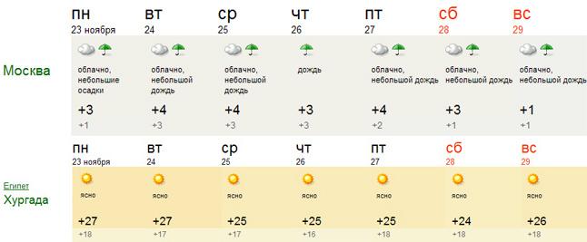 погода на неделю по москве: